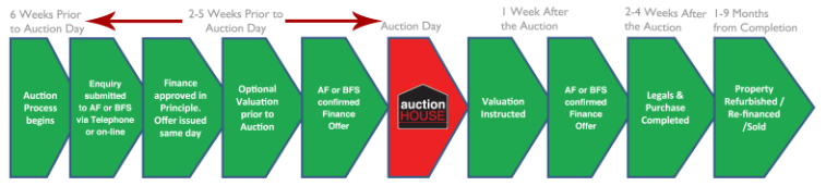 Auction Finance Timeline